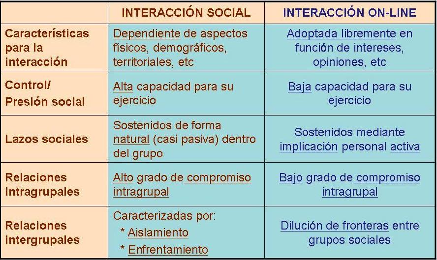 interaccion-social-analogica-vs-digital.jpg